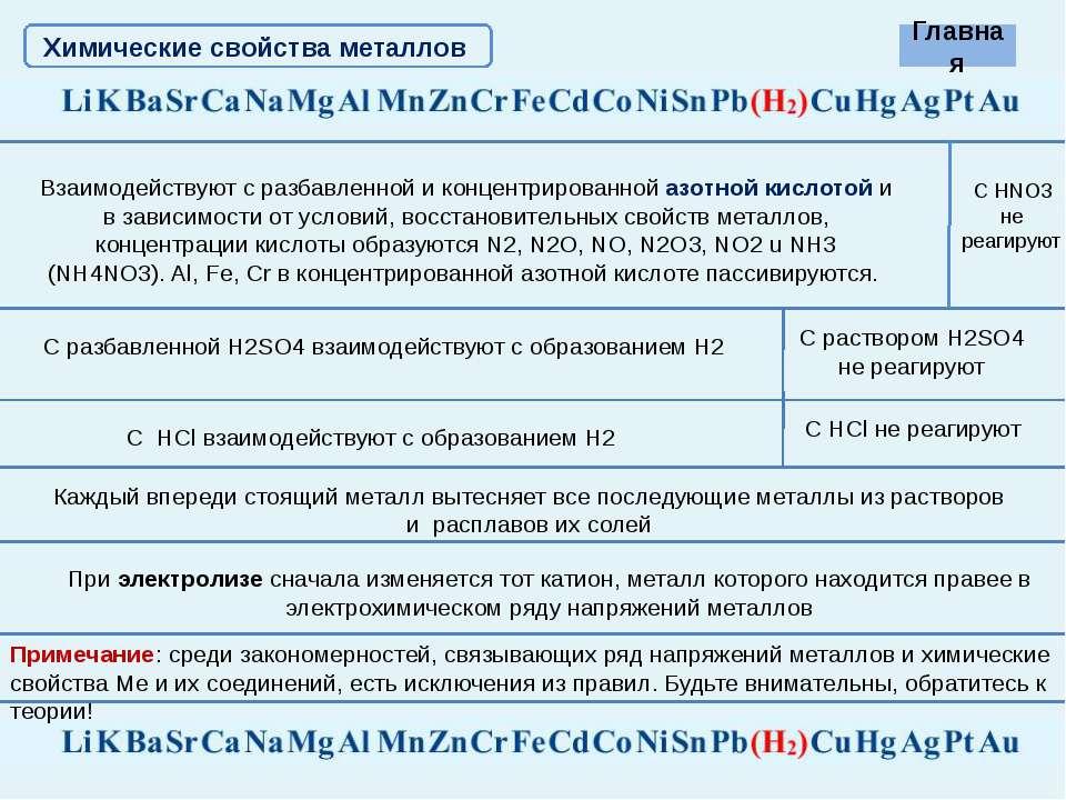 Коэффициент перед формулой восстановителя в реакции, схема которой Ca + HNO3 ...