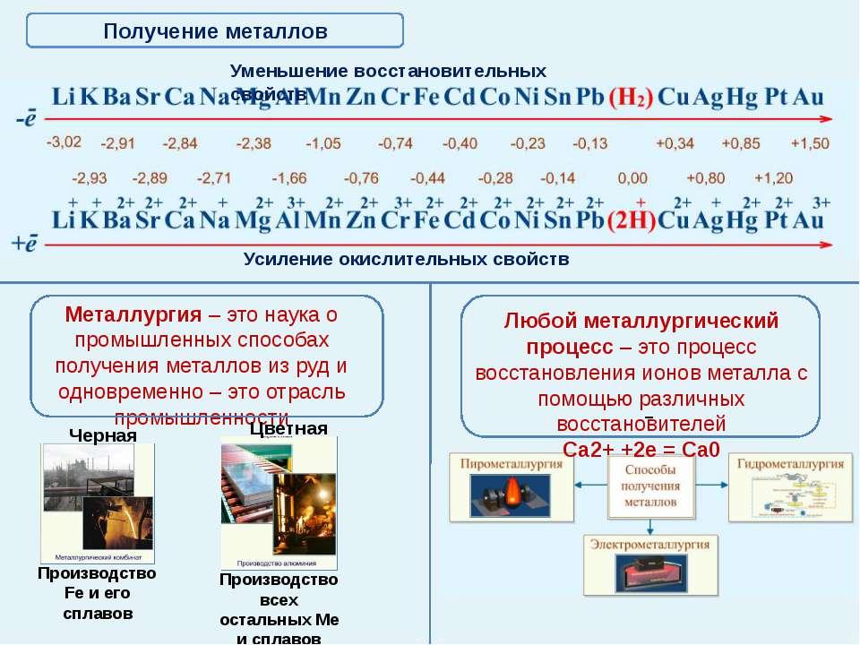 Электрохимический ряд напряжений металлов Уменьшение восстановительных свойст...