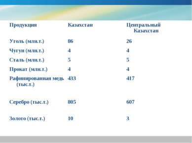 Продукция Казахстан Центральный Казахстан Уголь (млн.т.) 86 26 Чугун (млн.т.)...