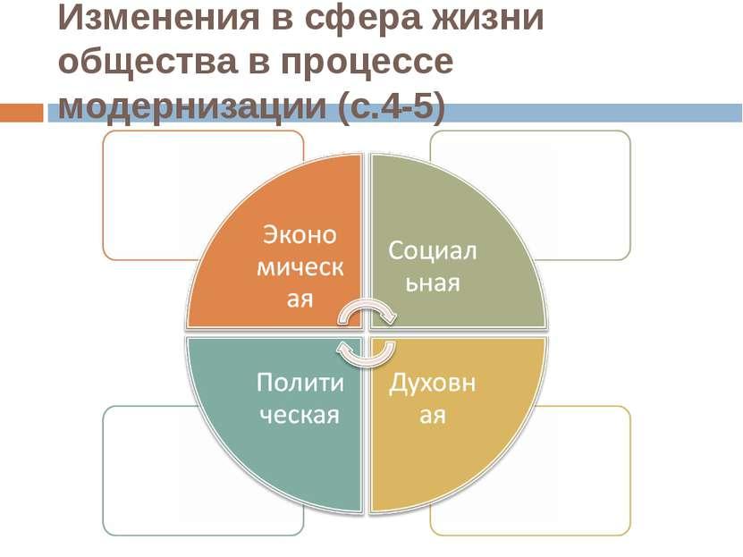 Изменения в сфера жизни общества в процессе модернизации (с.4-5)
