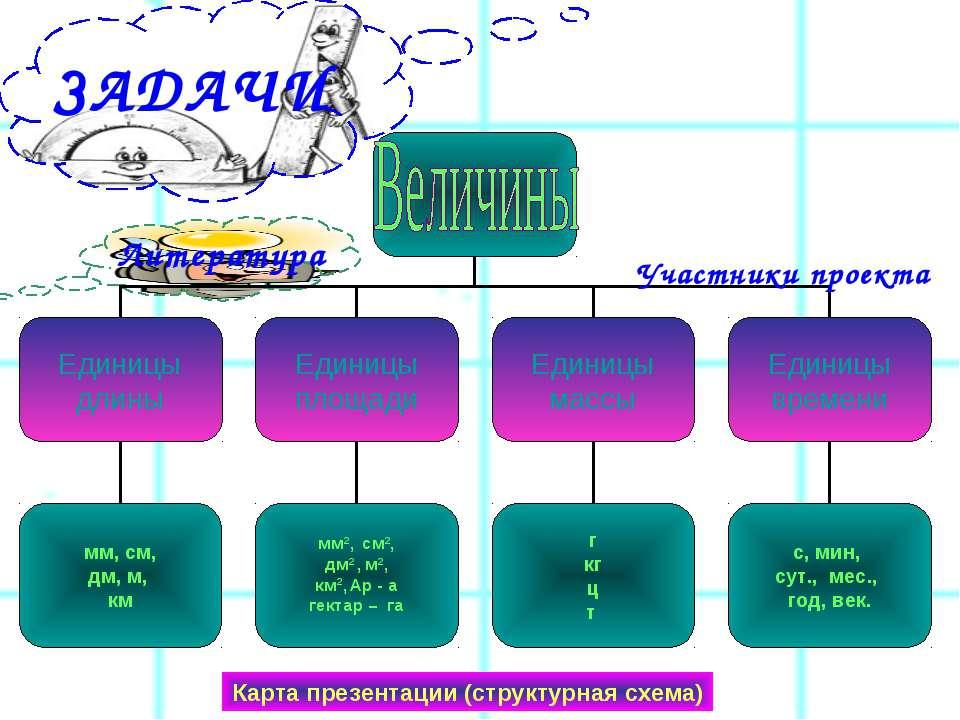 ЗАДАЧИ Карта презентации (структурная схема) Участники проекта
