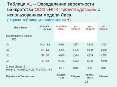Таблица А1 – Определение вероятности банкротства ООО «НПК Проектводстрой» с и...