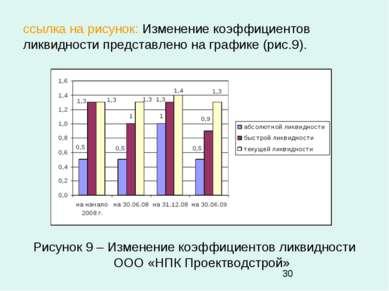 ссылка на рисунок: Изменение коэффициентов ликвидности представлено на график...