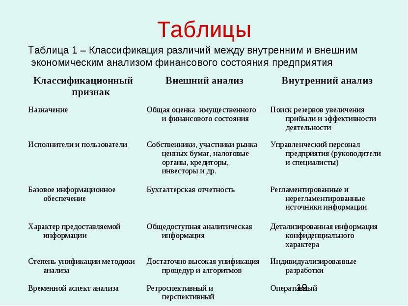 Таблицы Таблица 1 – Классификация различий между внутренним и внешним экономи...