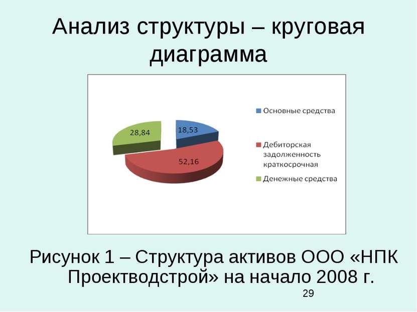 Анализ структуры – круговая диаграмма Рисунок 1 – Структура активов ООО «НПК ...