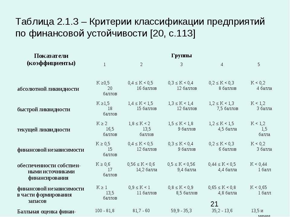 Таблица 2.1.3 – Критерии классификации предприятий по финансовой устойчивости...