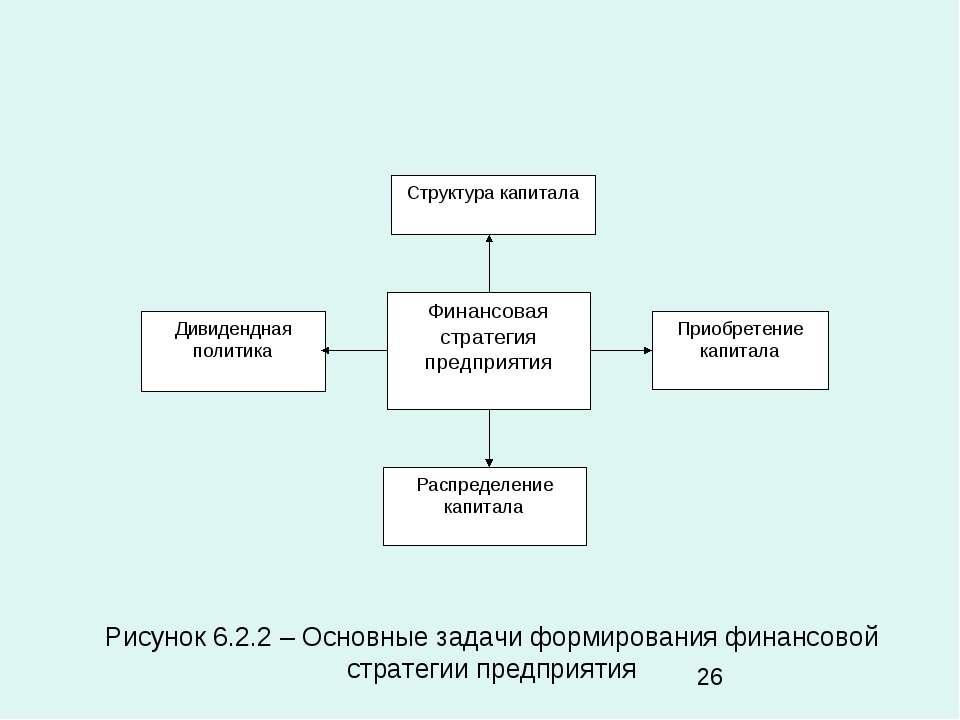 Рисунок 6.2.2 – Основные задачи формирования финансовой стратегии предприятия
