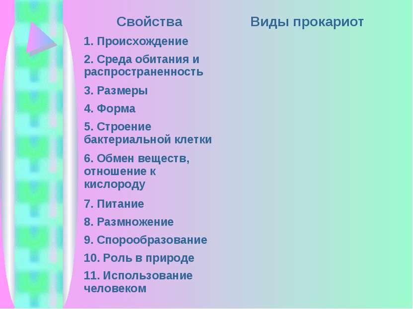 Свойства Виды прокариот 1. Происхождение 2. Среда обитания и распространеннос...