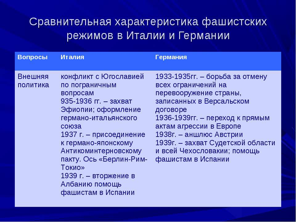 режимов тоталитарных шпаргалки бурные черты 30 в годы европе.