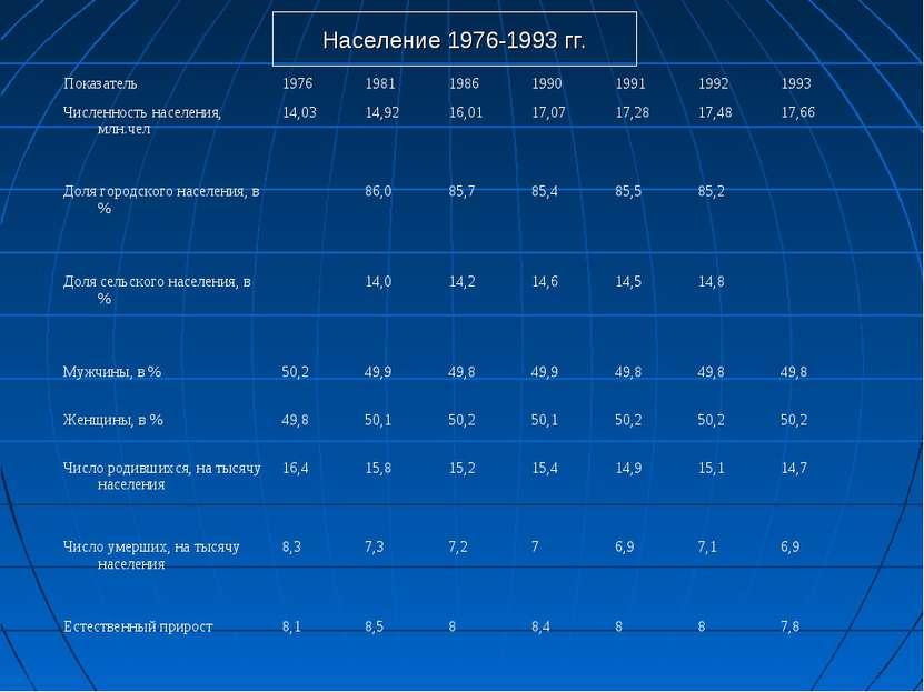 Население 1976-1993 гг. Показатель 1976 1981 1986 1990 1991 1992 1993 Численн...