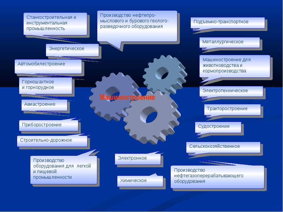 Станкостроительная и инструментальная промышленность Производство нефтепро-мы...