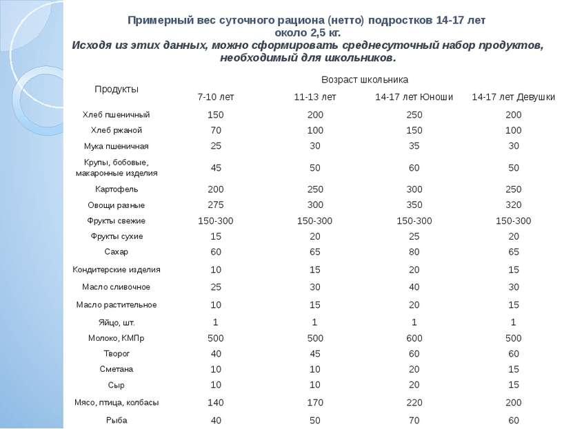 Примерный вес суточного рациона (нетто) подростков 14-17 лет около 2,5 кг. Ис...
