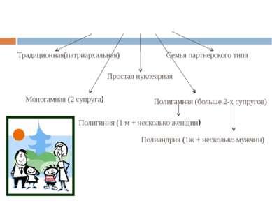 Типология семей Традиционная(патриархальная) Семья партнерского типа Простая ...