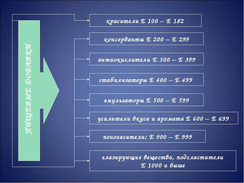 ПИЩЕВЫЕ ДОБАВКИ красители Е 100 – Е 182 глазирующие вещества, подсластители Е...