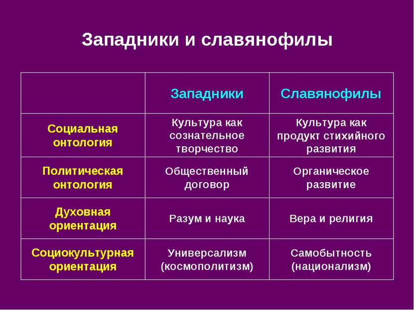 Западники и славянофилы Самобытность (национализм) Универсализм (космополитиз...