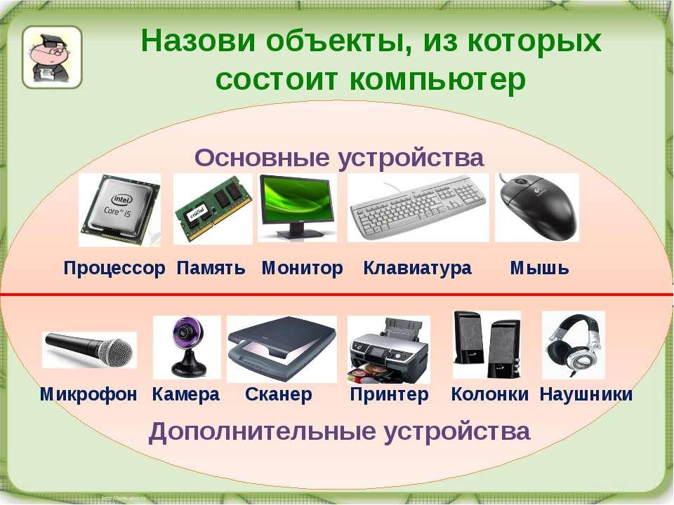 Назови объекты, из которых состоит компьютер Основные устройства Процессор Па...