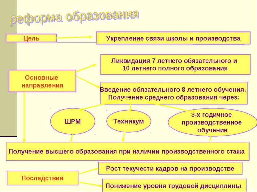 Цель Укрепление связи школы и производства Ликвидация 7 летнего обязательного...