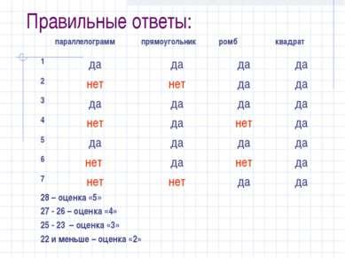 Правильные ответы: 28 – оценка «5» 27 - 26 – оценка «4» 25 - 23 – оценка «3» ...