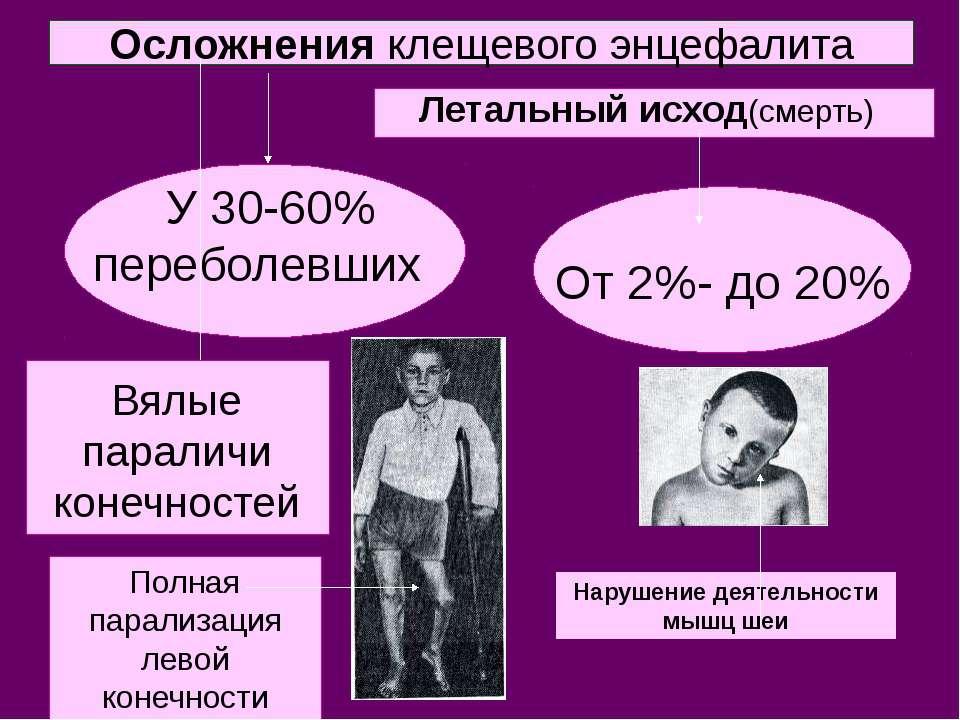 Осложнения клещевого энцефалита У 30-60% переболевших От 2%- до 20% Летальный...