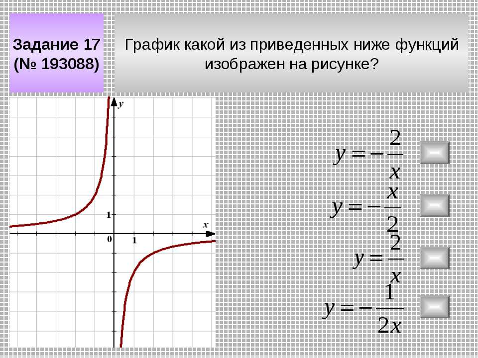 График какой из приведенных ниже функций изображен на рисунке? Задание 17 (№ ...