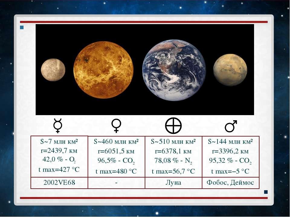 S~7 млн км² r=2439,7 км 42,0 % - O2 t max=427°C S~460 млн км² r=6051,5 км 96...