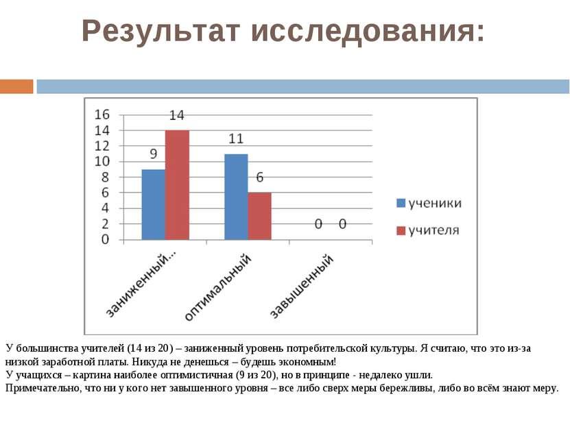 Результат исследования: У большинства учителей (14 из 20) – заниженный уровен...