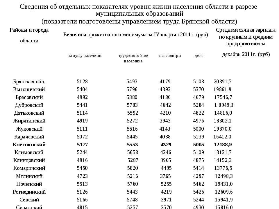 Сведения об отдельных показателях уровня жизни населения области в разрезе му...
