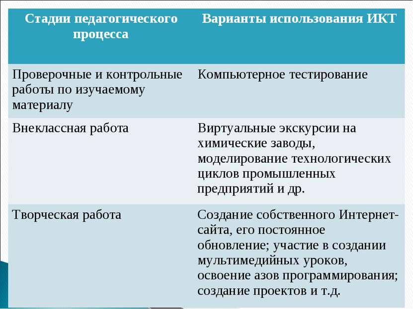 Стадии педагогического процесса Варианты использования ИКТ Проверочные и конт...