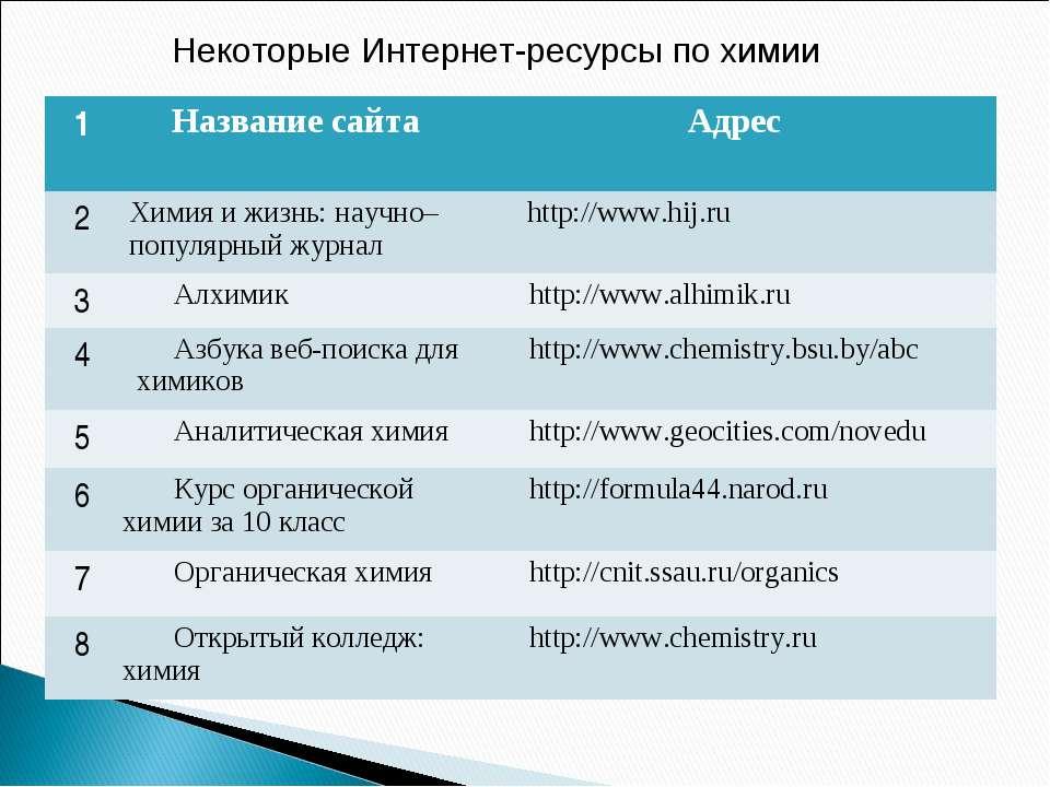 Некоторые Интернет-ресурсы по химии 1 Название сайта Адрес 2 Химия и жизнь: н...