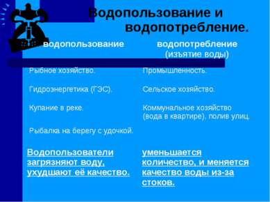 Водопользование и водопотребление. водопользование водопотребление (изъятие в...
