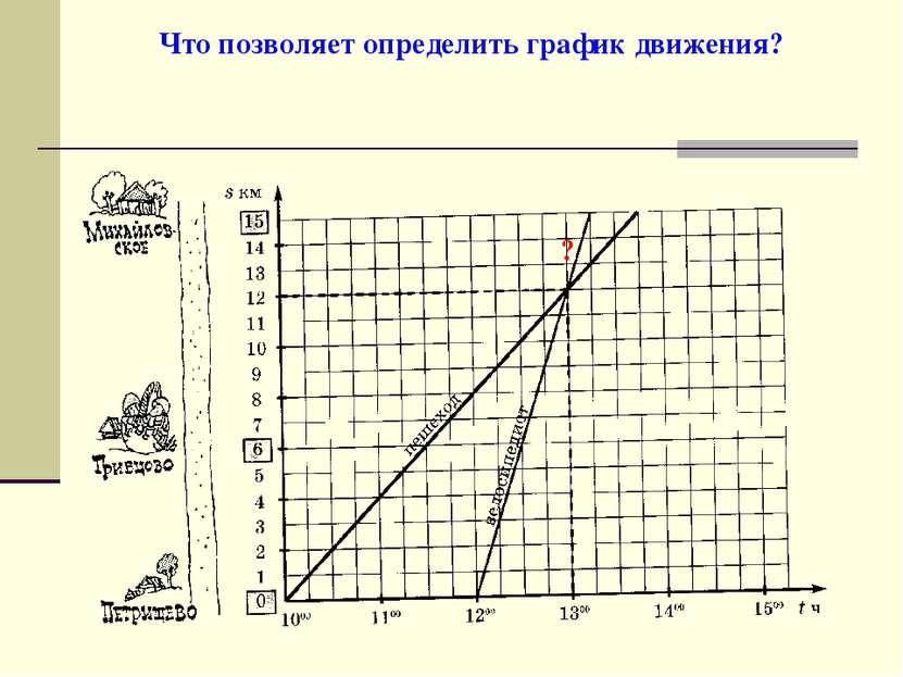Что позволяет определить график движения? ?