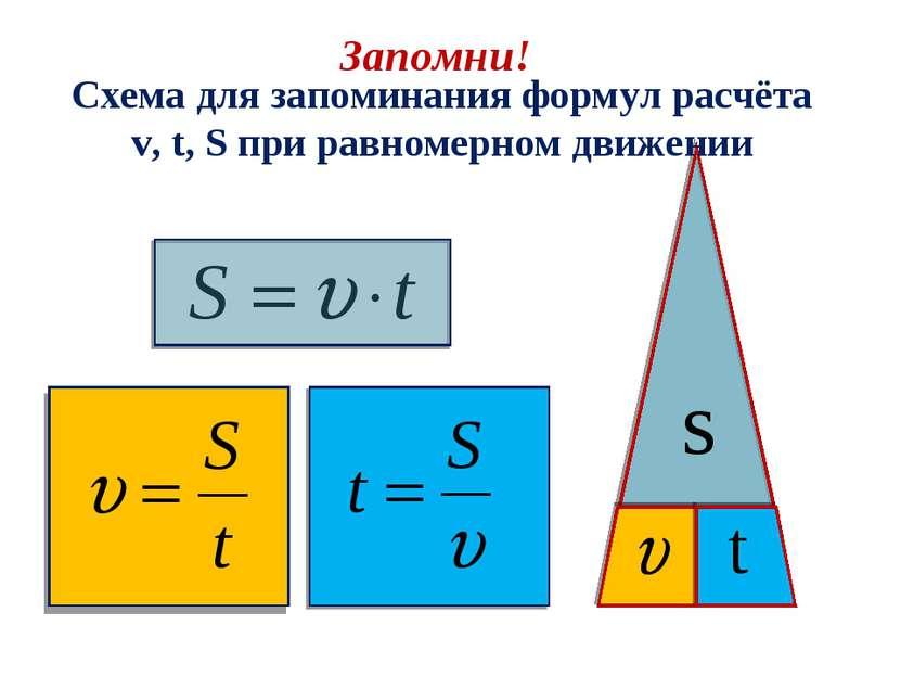 t Схема для запоминания формул расчёта v, t, S при равномерном движении Запом...