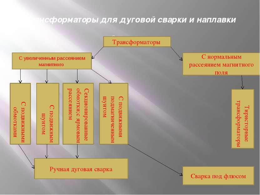 Трансформаторы для дуговой сварки и наплавки Трансформаторы С увеличенным рас...