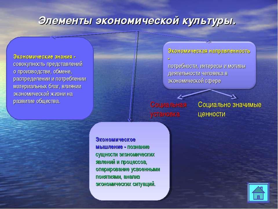 Элементы экономической культуры. Экономические знания - совокупность представ...