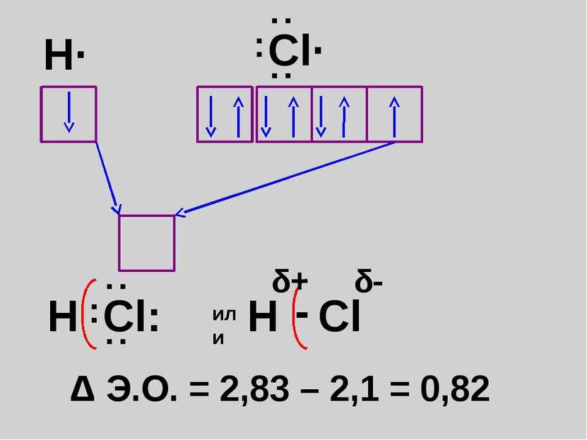 H· Δ Э.О. = 2,83 – 2,1 = 0,82 Cl· : : : H Cl: : : : или H Cl - δ + δ -