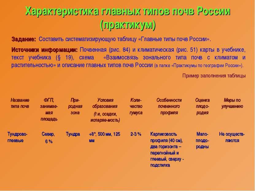 Характеристика главных типов почв России (практикум) Задание: Составить систе...