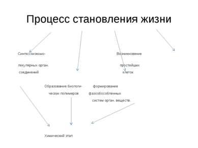 Процесс становления жизни Синтез низкомо- Возникновение лекулярных орган. про...