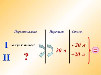 I II Первоначально. в 3 раза больше ? Перелили. 20 л Стало. - 20 л +20 л =