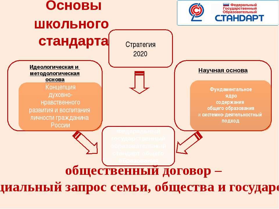 Основы школьного стандарта Федеральный государственный образовательный станда...