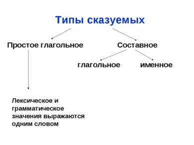 Типы сказуемых Простое глагольное Составное глагольное именное Лексическое и ...