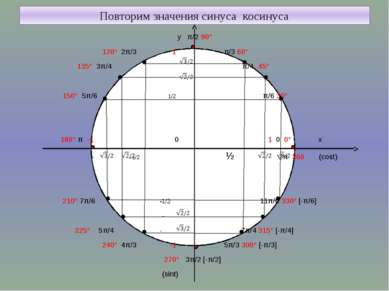 Повторим значения синуса косинуса у π/2 90° 120° 2π/3 1 π/3 60° 135° 3π/4 π/4...