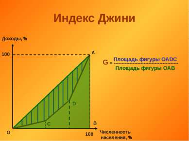 Индекс Джини Доходы, % Численность населения, % 100 100 О А В С D G = -------...