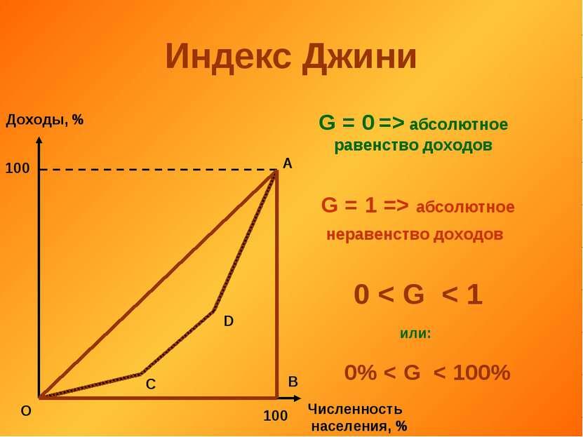 Индекс Джини Доходы, % Численность населения, % 100 100 О А В С D G = 0 => аб...