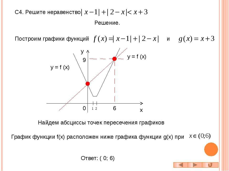 С1.Найдите все значения x, для которых точки графика функции лежат выше соотв...