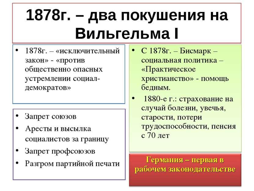 1878г. – два покушения на Вильгельма I 1878г. – «исключительный закон» - «про...