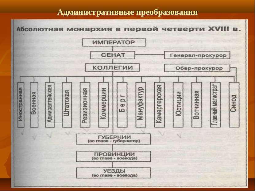 Административные преобразования