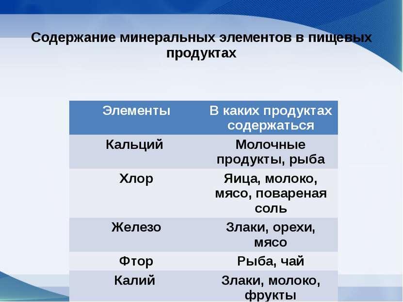 Содержание минеральных элементов в пищевых продуктах Элементы В какихпродукта...