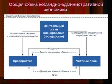 Общая схема командно-административной экономики *