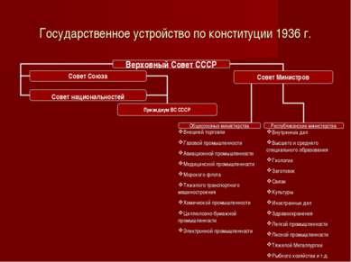 Государственное устройство по конституции 1936 г. Внутренних дел Высшего и ср...