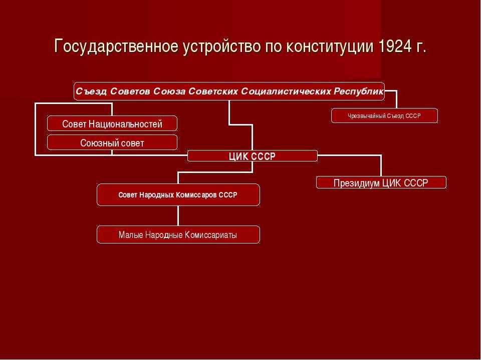 Государственное устройство по конституции 1924 г.